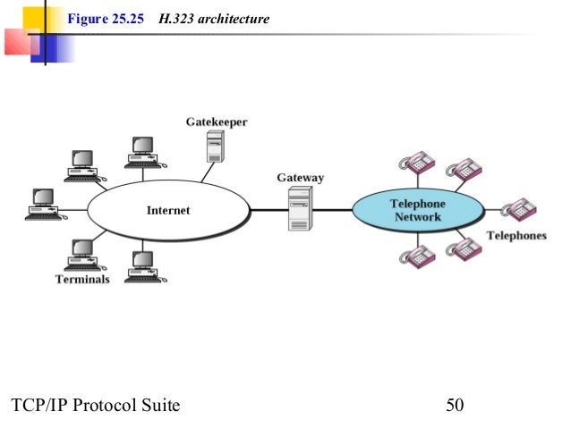 Figure 25.25 H.323 architecture  TCP/IP Protocol Suite 50