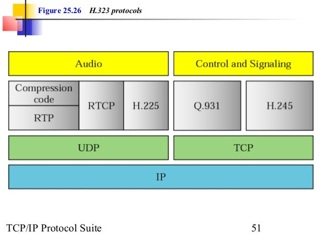 Figure 25.26 H.323 protocols  TCP/IP Protocol Suite 51
