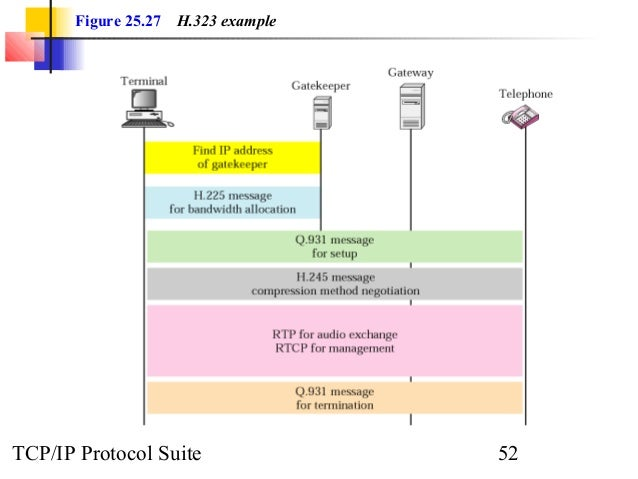 Figure 25.27 H.323 example  TCP/IP Protocol Suite 52