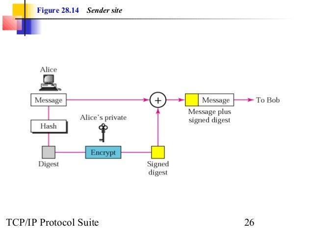 Figure 28.14 Sender site  TCP/IP Protocol Suite 26