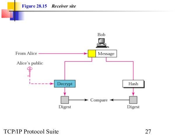 Figure 28.15 Receiver site  TCP/IP Protocol Suite 27
