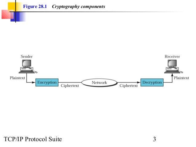 Chap 28 security Slide 3