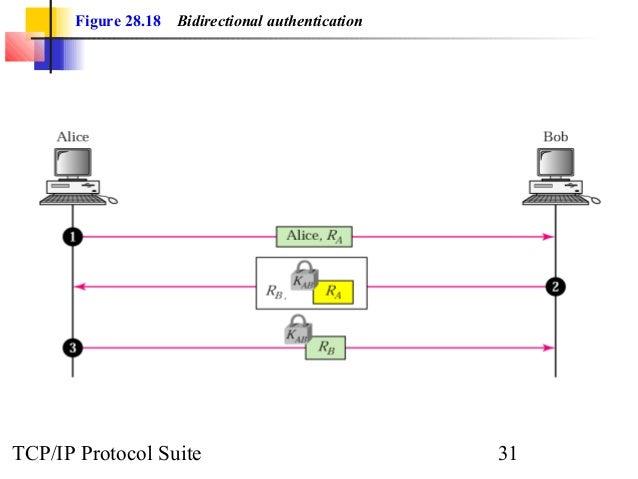 Figure 28.18 Bidirectional authentication  TCP/IP Protocol Suite 31