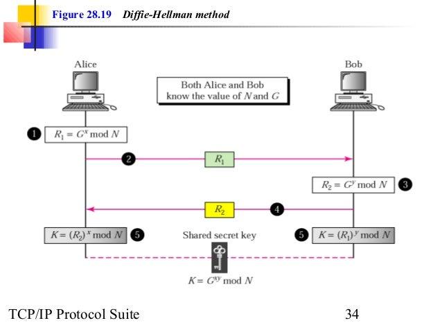 Figure 28.19 Diffie-Hellman method  TCP/IP Protocol Suite 34