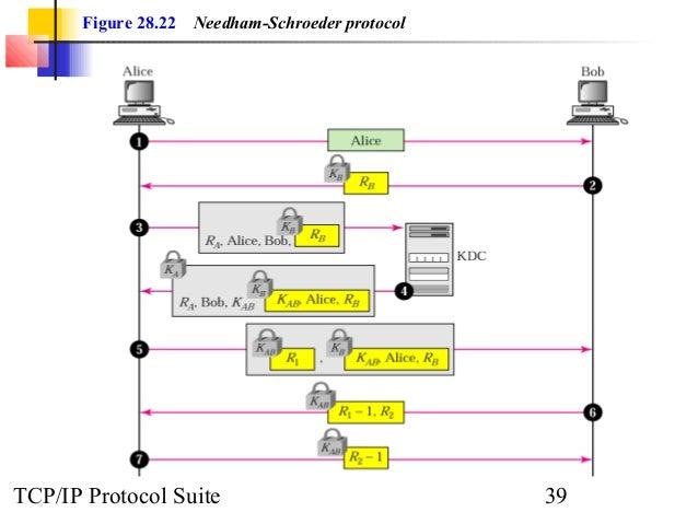 Figure 28.22 Needham-Schroeder protocol  TCP/IP Protocol Suite 39