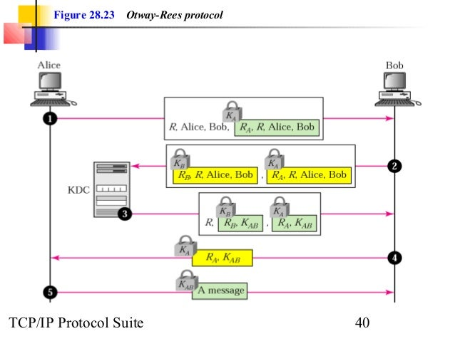 Figure 28.23 Otway-Rees protocol  TCP/IP Protocol Suite 40