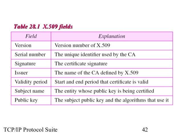 TTaabbllee 2288..11 XX..550099 ffiieellddss  TCP/IP Protocol Suite 42