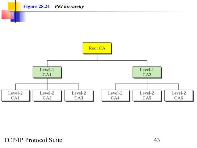 Figure 28.24 PKI hierarchy  TCP/IP Protocol Suite 43