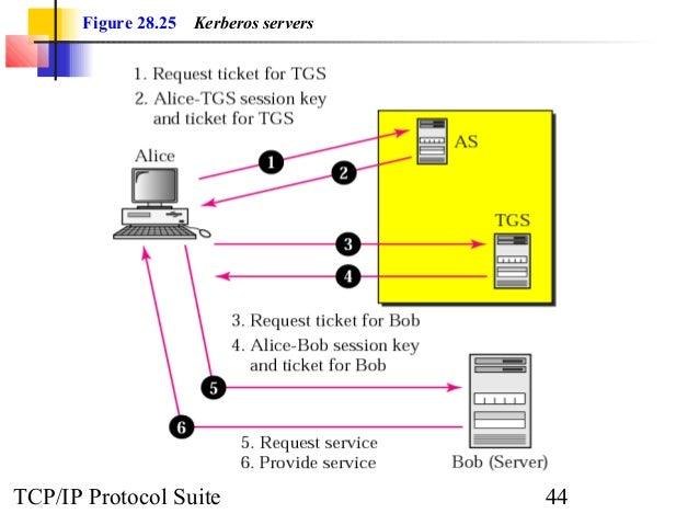 Figure 28.25 Kerberos servers  TCP/IP Protocol Suite 44