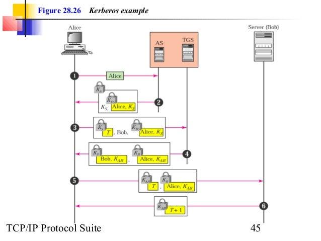 Figure 28.26 Kerberos example  TCP/IP Protocol Suite 45