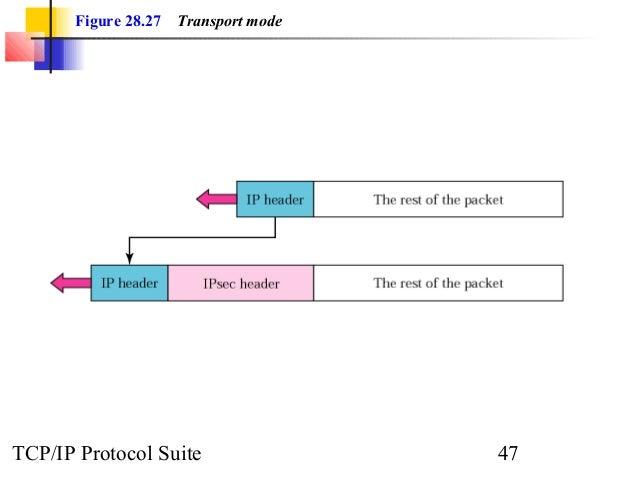 Figure 28.27 Transport mode  TCP/IP Protocol Suite 47