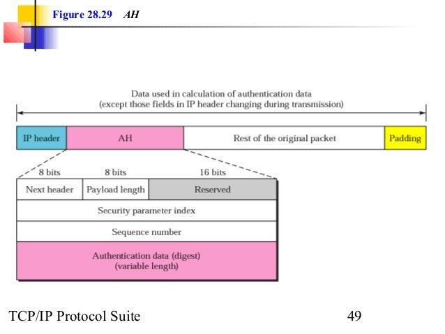 Figure 28.29 AH  TCP/IP Protocol Suite 49