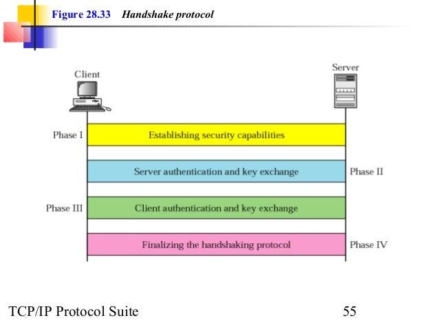 Figure 28.33 Handshake protocol  TCP/IP Protocol Suite 55