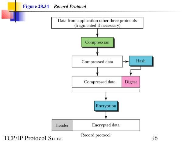 Figure 28.34 Record Protocol  TCP/IP Protocol Suite 56
