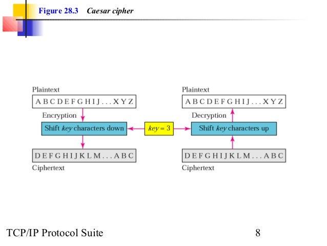 Figure 28.3 Caesar cipher  TCP/IP Protocol Suite 8