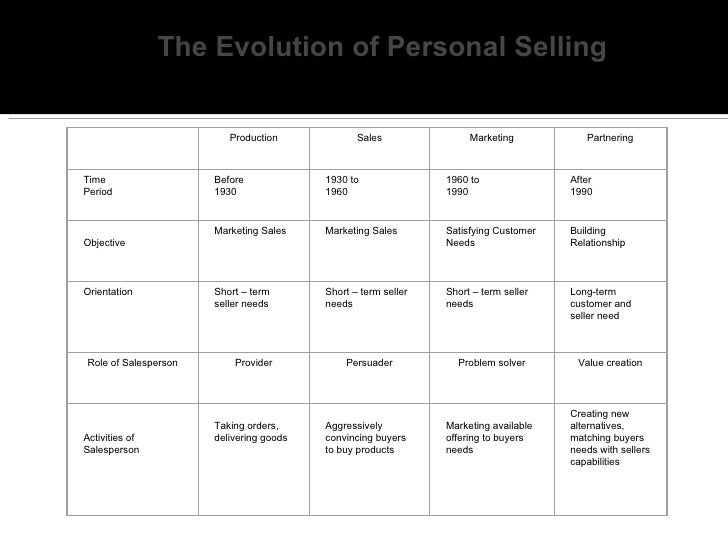 The Evolution of Personal Selling                         Production             Sales               Marketing           P...