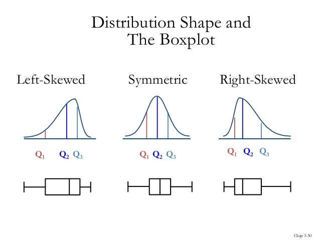 how to see skewness from box plot