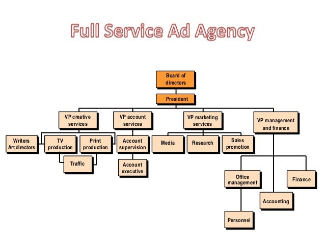 advertising agency departments