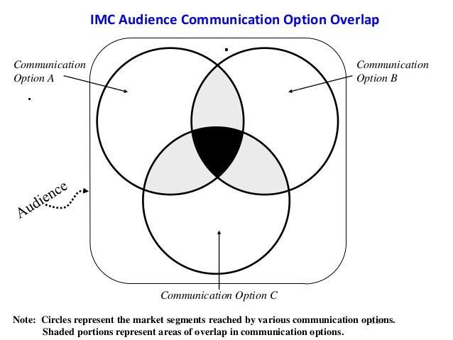 ..6.17CommunicationOption ACommunication Option CCommunicationOption BIMC Audience Communication Option OverlapNote: Circl...