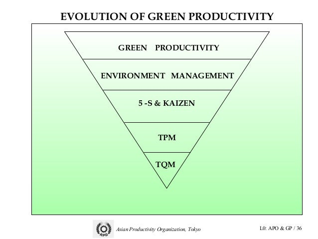 green productivity Download citation | value chain analysis | abstract the main objective of this  research was to map and to analyze green productivity of a.