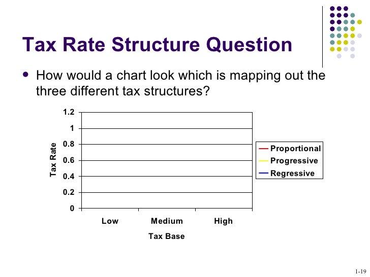 Progressive Taxes