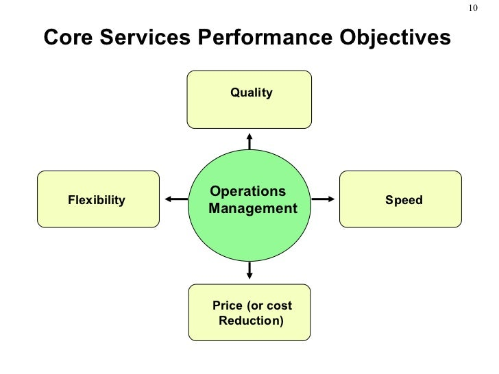 Diagram Operational Objectives 5 Performance Objectives Polar ... on