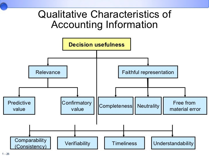 relevance or otherwise of accounting information Journal of accounting and economics 31 (2001) 77–104 the relevance of the value relevance literature for financial accounting standard setting.