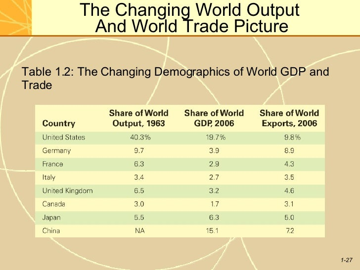 international trade and world output 1 the relation between trade and world output:trade output is affected by world output, in a supply and demand type of relationship if the world output is low in any given year, then the trade output will be low as well.