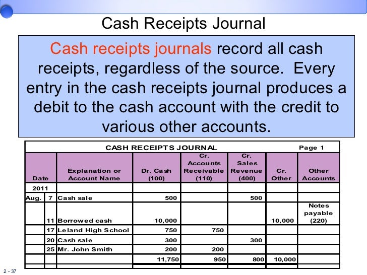 Chapter 2 Lecture – Examples of Cash Receipts