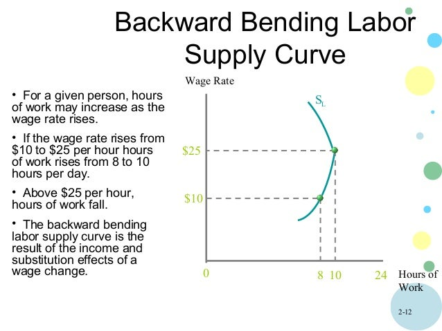 backward bending supply of labour Backward bending labor supply curve  under what circumstances will an individual's labour supply curve become backward bending more questions.