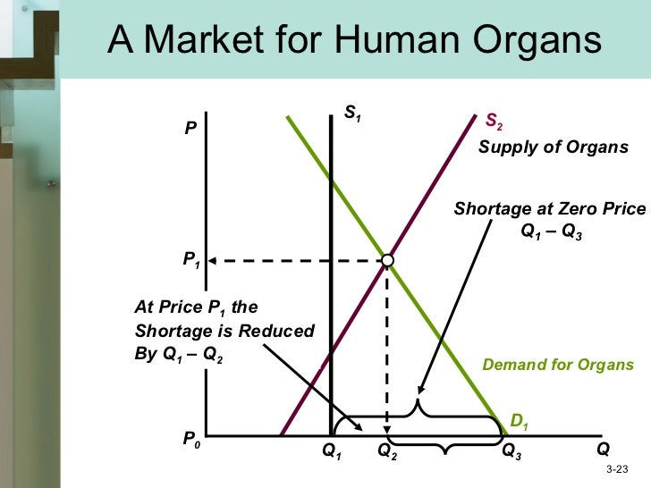 the effect of price ceiling and black market in gasoline market essay Price floors and price ceilings are price controls, examples of government   price, since they have no effect if they are set below market clearing price when  they are set above the market price, then there is a possibility that there will be an   and even the development of a black market dealing with the scarce goods.