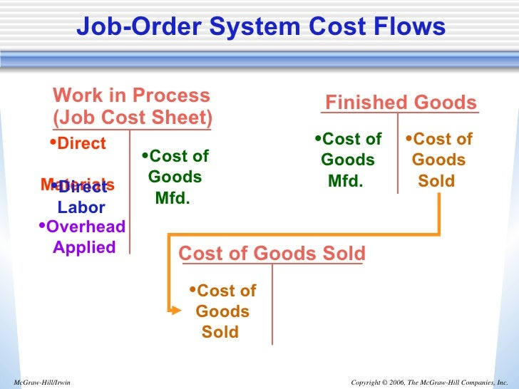 management accounting and finished goods Finished goods are goods that have been completed by the manufacturing  process, or purchased in a completed form, but which have not yet.