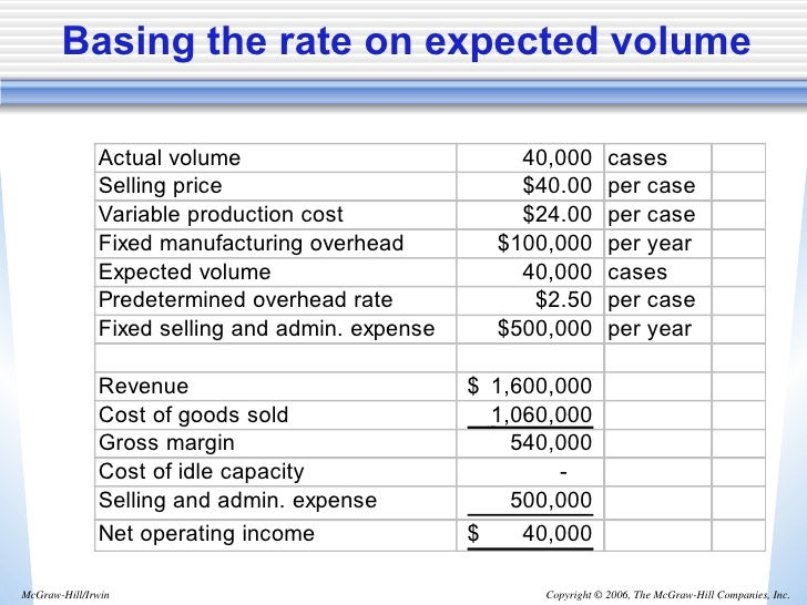 ethics predetermined overhead rate and capacity A graphical explanation of fixed overhead absorption  exams practical  experience ethics and professional skills student accountant  actual hours  worked were less than the budgeted hours used to set the predetermined  overhead absorption rate  standard costing capacity volume efficiency and  variances.