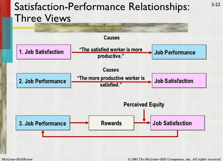 job performance in relation to job Get expert answers to your questions in job satisfaction, performance evaluation, relationships and organizational behavior and more on researchgate, the professional.