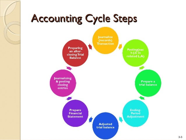 9 step of the accounting cycle
