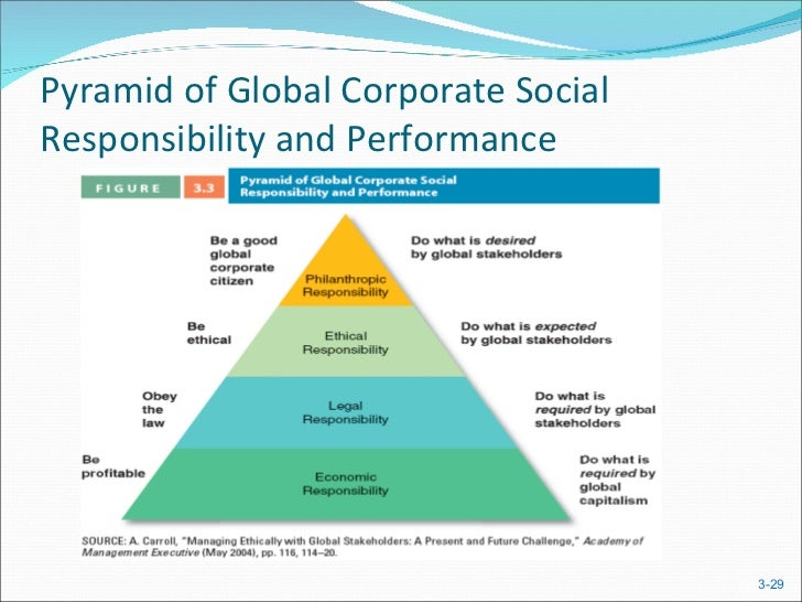 pyramid of global law Perhaps the clearest and most direct indicator of what is coming in america for pyramid scheme law enforcement and consumer protection occurred in amway global / quixtar bim / business in motion ponzis and pyramids is a consumer education audio series that examines multi-level.