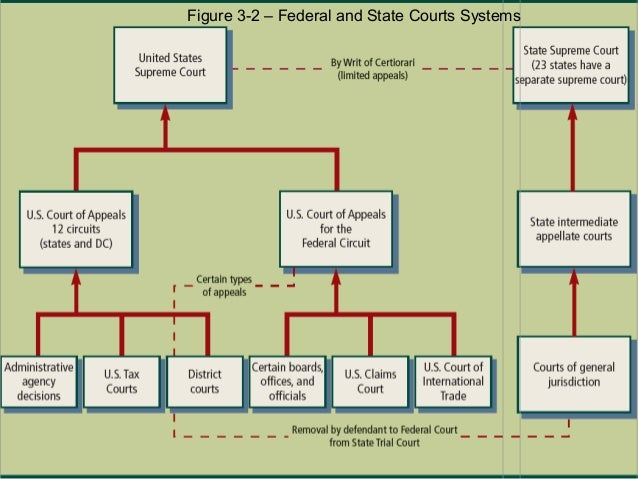 state and federal court systems What are the pros and cons of the us system of government update cancel answer wiki 13 answers the supreme court can only interpret laws, not write them the division of powers between the states and the federal government and between the president.