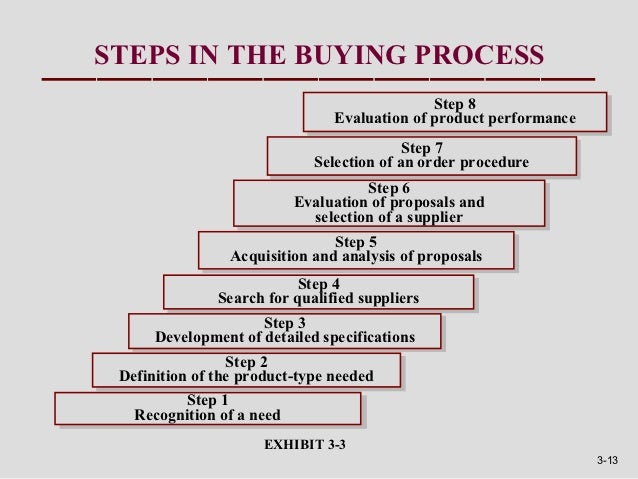 steps in the buying process step 8 step 8 evaluation