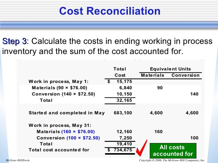 Process costing accounting