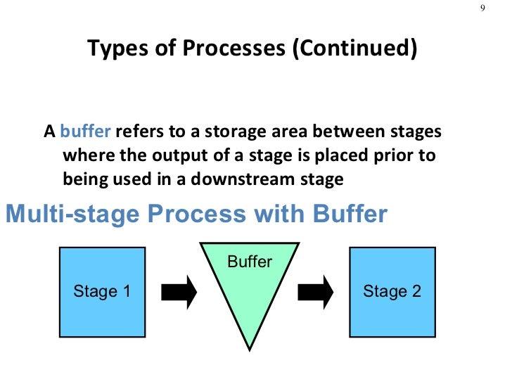 types of process analysis