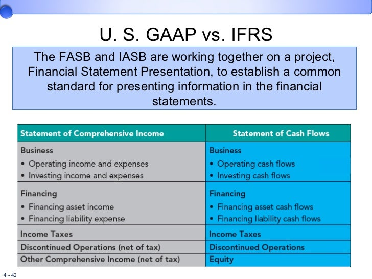 iasb vs fasb Ifrs are developed by the international accounting standards board (iasb), the independent standard-setting body of the ifrs foundation fasb and iasb: dependence despite independence (social science research network paper.