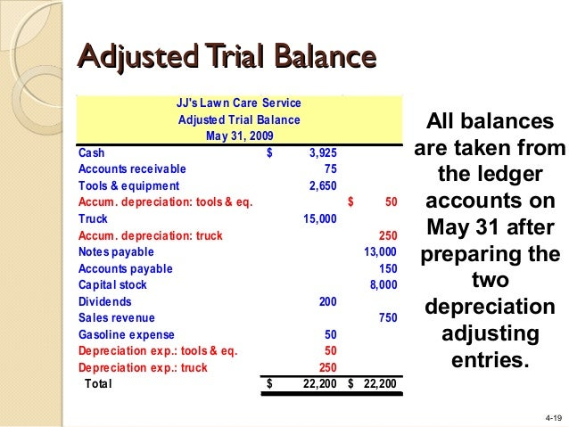 adjusted trial balance The unadjusted trial balance is a list of ledger accounts and their balances that is prepared after the preparation of general ledger but before the preparation of adjusting entries.
