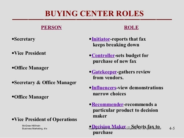 BUYING CENTER ROLES                     PERSON                                       ROLE•Secretary                       ...