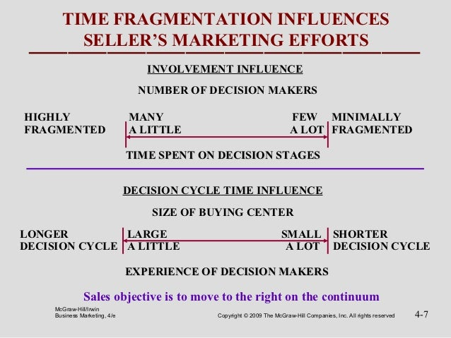 TIME FRAGMENTATION INFLUENCES         SELLER'S MARKETING EFFORTS                                  INVOLVEMENT INFLUENCE   ...