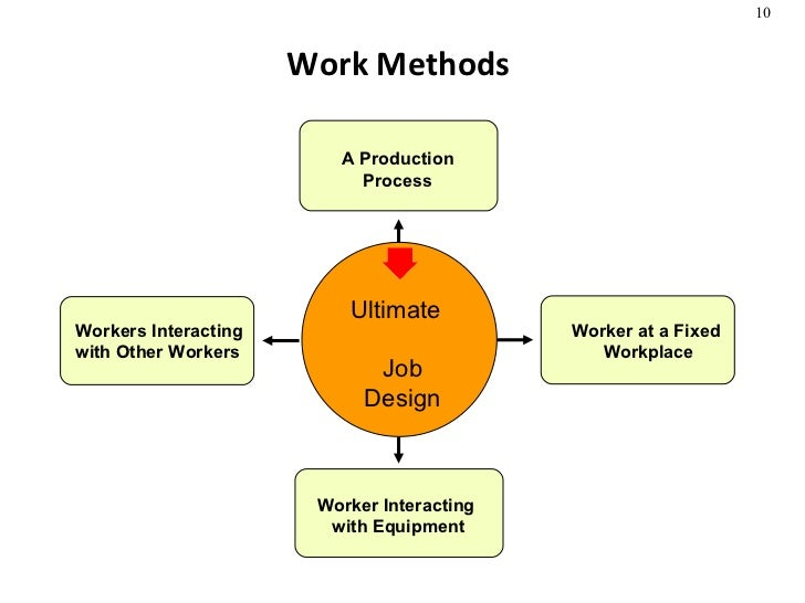 Work Measurement Methods