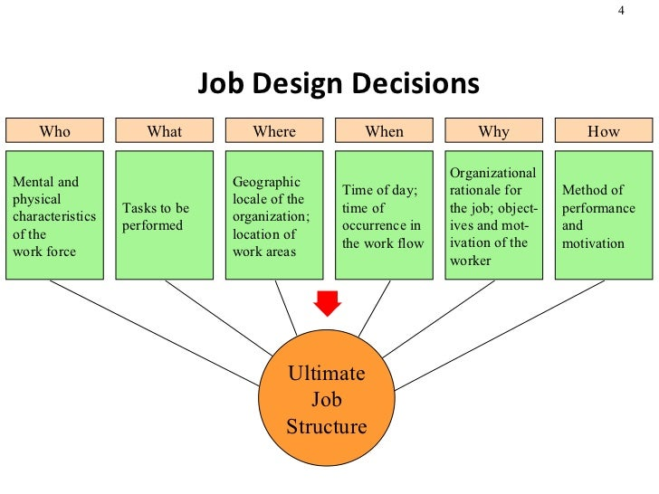 Job design and work measurement - Jabsin design ...