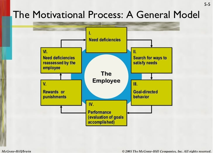 general electric employee motivation Redefining relationships between management and employees the four key goals of ge's work-out meetings ➀ encourage employees to share their views in a collaborative culture ➁ vest greater responsibility, power, and accountability with front-line employees ➂ eliminate wasteful, irrational, and repetitive steps in.