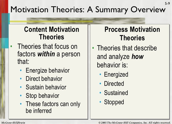 Synopsis on motivation