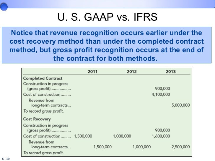 biovail corporation revenue recognition and fob sales accounting brief case Cases list please use ctrl+f to (brief case) by afarin bellisario biovail corporation: revenue recognition and fob sales accounting by craig j chapman.