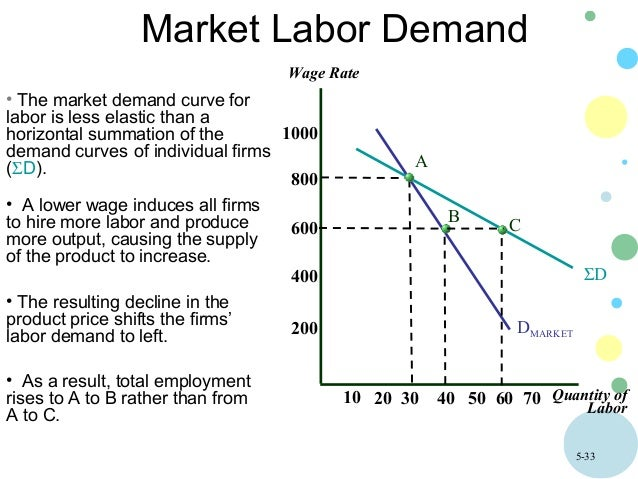 a market demand curve is found by